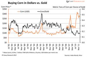 Corn in Dollars vs. Gold