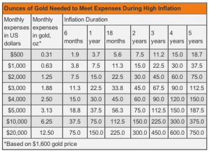 Gold Necessity Chart
