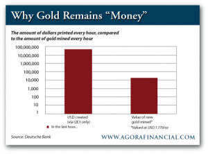 Amount of Dollars Printed Every Hour vs. Amount of Gold Mined Every Year