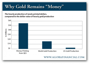 Hourly Gold Production vs. Hourly Dollar Production