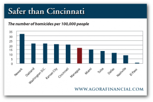 Number of Homicides per 100,000 People in Managua vs. Various US Cities