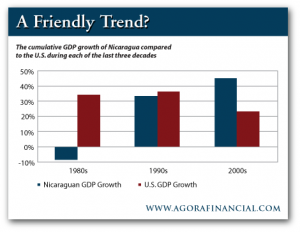 Cumulative GDP Growth of Nicaragua vs. the US During the Last Three Decades