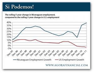 Rolling 5-Year Change in Employment: Nicaragua vs. the US