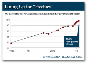 Percentage of Americans Receiving Some Kind of Government Benefit
