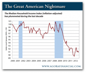 Median Household Income Index Over the Last Decade