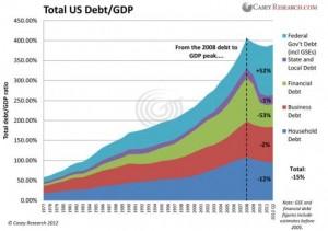 Total US Debt-GDP
