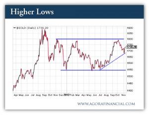 Gold - Spot Price (EOD) - 1