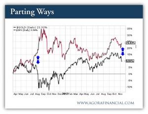 Gold - Spot Price (EOD) - 2