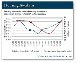 Existing Home Sales and Existing Home Prices