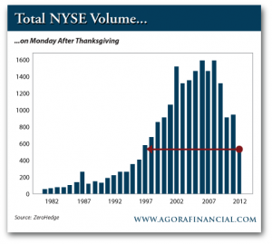 Total NYSE Volume on Monday After Thanksgiving