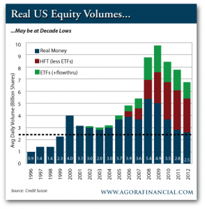 Real US Equity Volumes