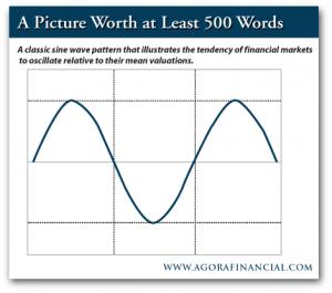 Investing Curve