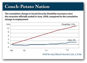 Change in Social Security Disabilty vs. Change in Employment