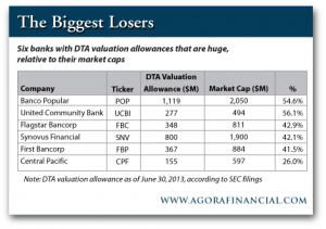 6 Banks With Huge DTA Valuations Allowances