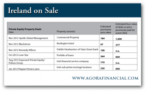 Private Equity Property Deals in Ireland