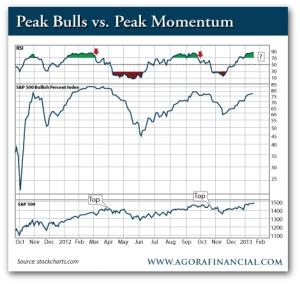 Peak Bulls vs. Peak Momentum