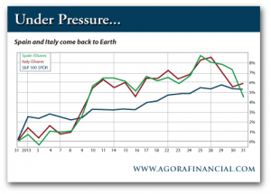 Spain and Italy iShares vs. S&P 500 SPDR