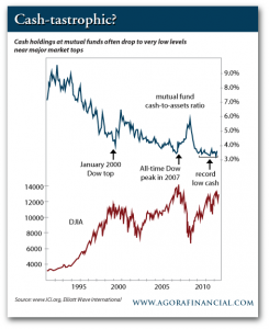 Cash Holdings at Mutual Funds Near Market Tops