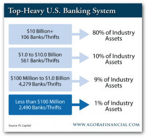 Top Heavy US Banking System