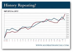S&P 2012 vs. 2013