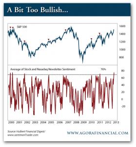 Stock and Nasdaq Newsletter Sentiment vs. S&P 500