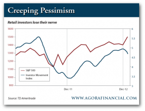 S&P 500 vs. Investor Movement Index