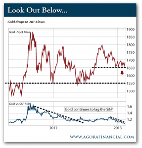 Gold Drops to 2013 Lows