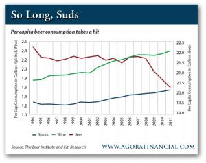 Per Capita Beer Consumption