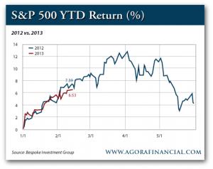 S&P 500 YTD Return 2012-2013