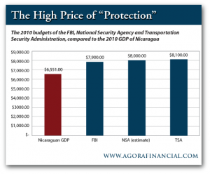 2010 Budgets of FBI, NSA and TSA vs. 2010 GDP of Nicaragua