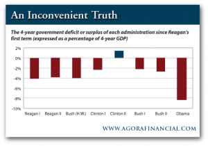 4-Year Government Deficit or Surplus Since Reagan's First Term