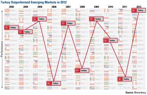 Turkey vs. Other Emerging Markets