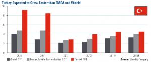 Manufacturing Output in Turkey vs. EU