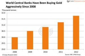 Total Central Bank Gold Reserves Since 2008