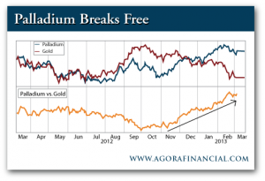 Palladium Price vs. Gold Price