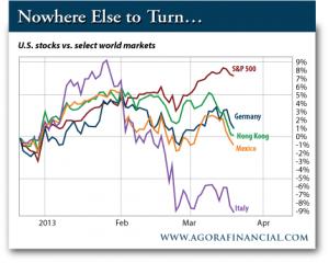 US Stocks vs. Select World Markets
