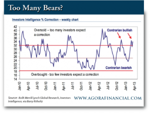 Investor Inteligence Percent Correction