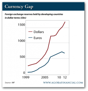 Currency Gap