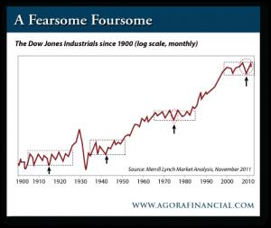Dow Jones Industrials Since 1900