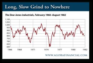 Dow Jones Industrials February 1966 to August 1982