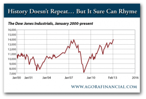 Dow Jones Industrials January 2000 to Present