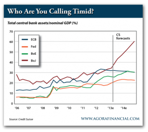 Total Central Bank Assets as a Percentage of Nominal GDP