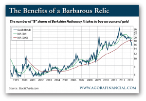 Gold-Berkshire Chart