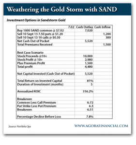 Investment Options in Sandstorm Gold