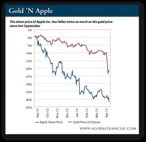 Gold Price vs. APPL Share Price