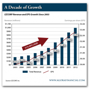 EZCORP, Inc. Revenue and EPS Growth Since 2003