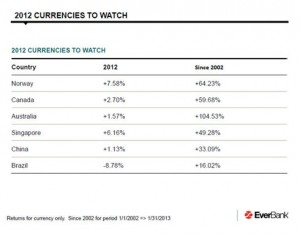 Currencies to Watch