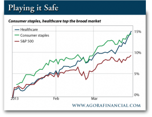 Consumer Staples and Health Care Top the Broad Market