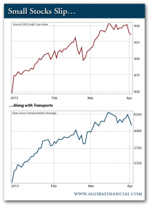 Russell 2000 Small Cap Index vs. Dow Jones Transportation Average