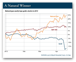 Natural Gas vs. Gold and S&P 500